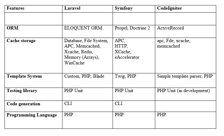 PHP-Framework-Comparison