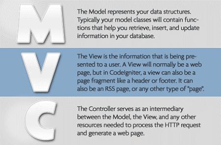 MVC framework in Codiengnator